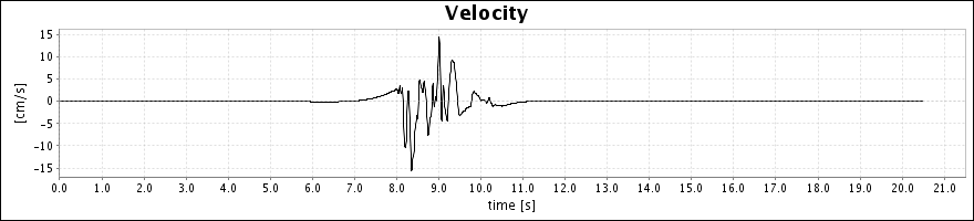 No data available for velocity plot