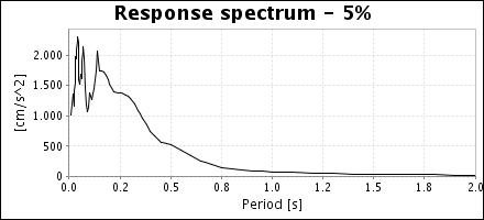 No data available for response spectrum