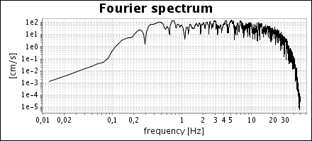 No data available for Fast Fourier Transform